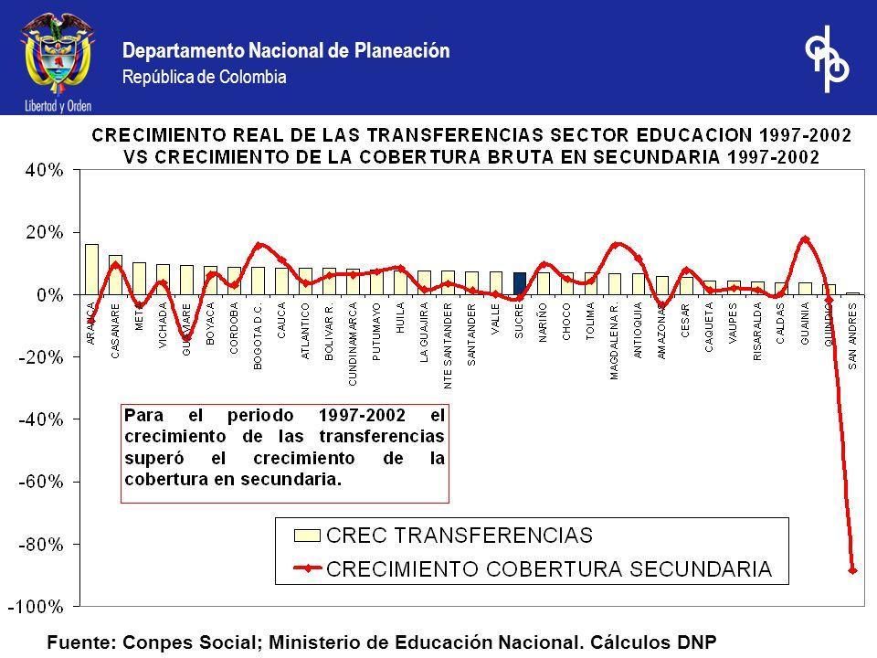 Fuente: Conpes Social; Ministerio de Educación Nacional. Cálculos DNP
