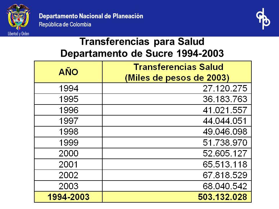 Transferencias para Salud Departamento de Sucre 1994-2003