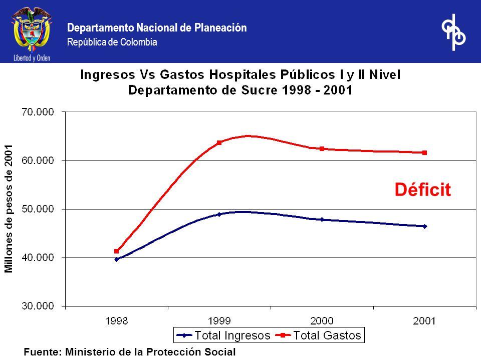 Déficit Fuente: Ministerio de la Protección Social