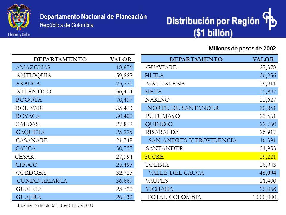 Distribución por Región