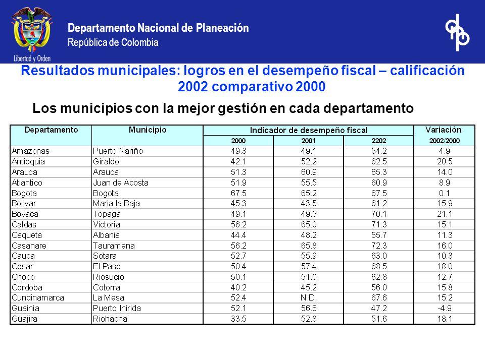 Resultados municipales: logros en el desempeño fiscal – calificación 2002 comparativo 2000