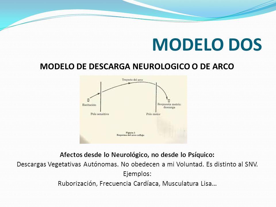 MODELO DOS MODELO DE DESCARGA NEUROLOGICO O DE ARCO REFLEJO