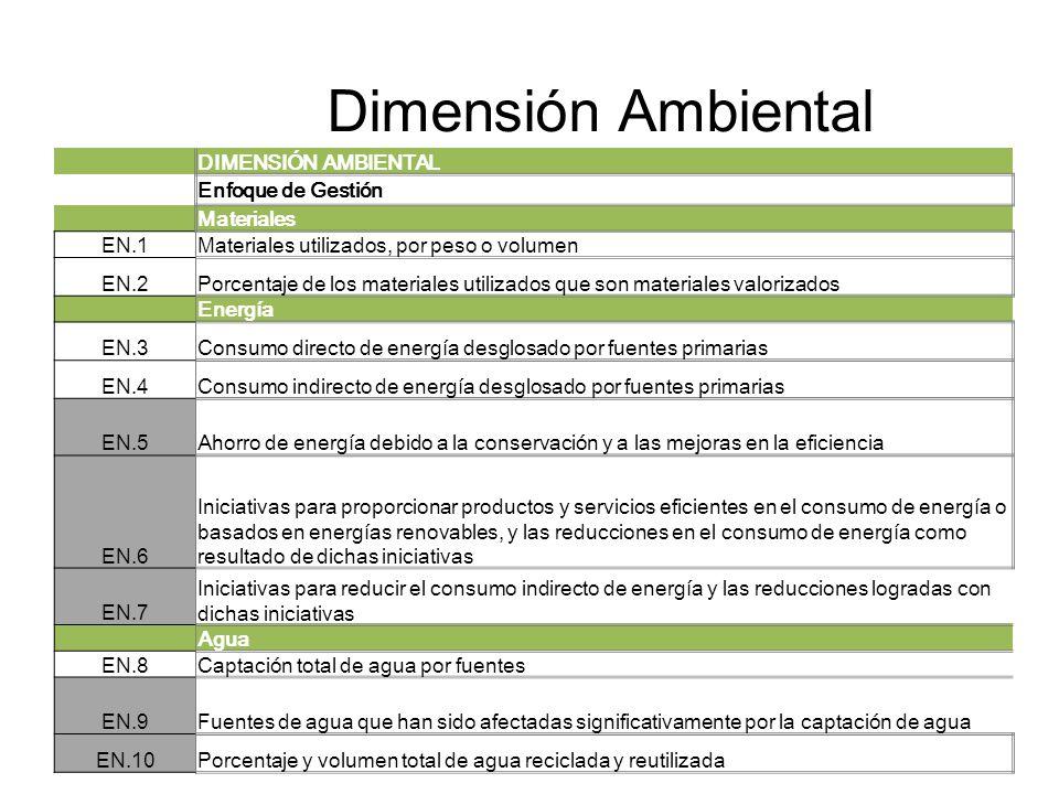 Dimensión Ambiental DIMENSIÓN AMBIENTAL Enfoque de Gestión Materiales
