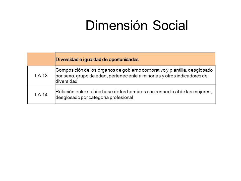 Dimensión Social Diversidad e igualdad de oportunidades LA.13