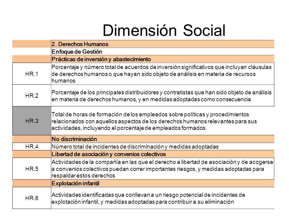 Dimensión Social 2. Derechos Humanos Enfoque de Gestión