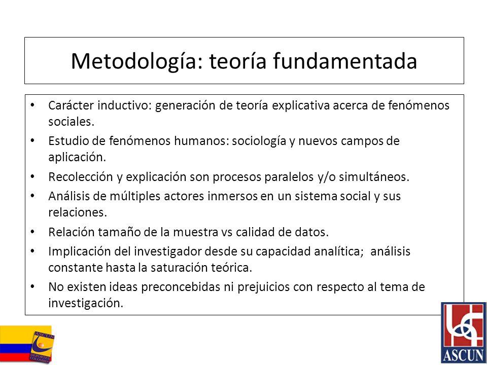 Metodología: teoría fundamentada