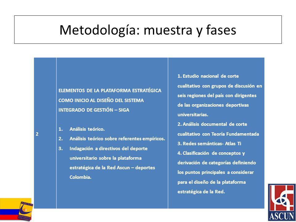 Metodología: muestra y fases