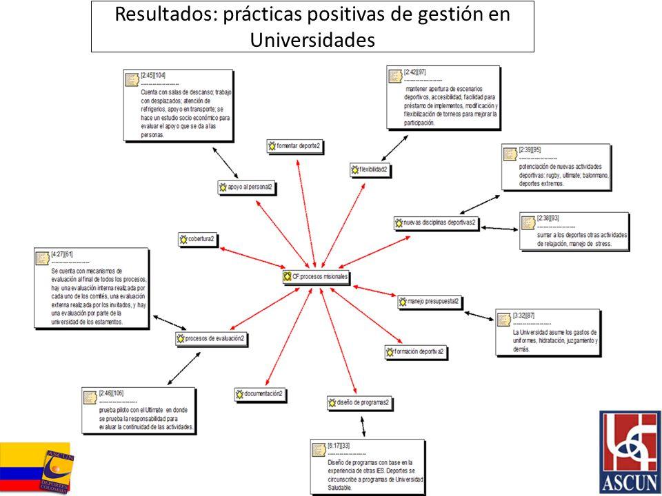 Resultados: prácticas positivas de gestión en Universidades