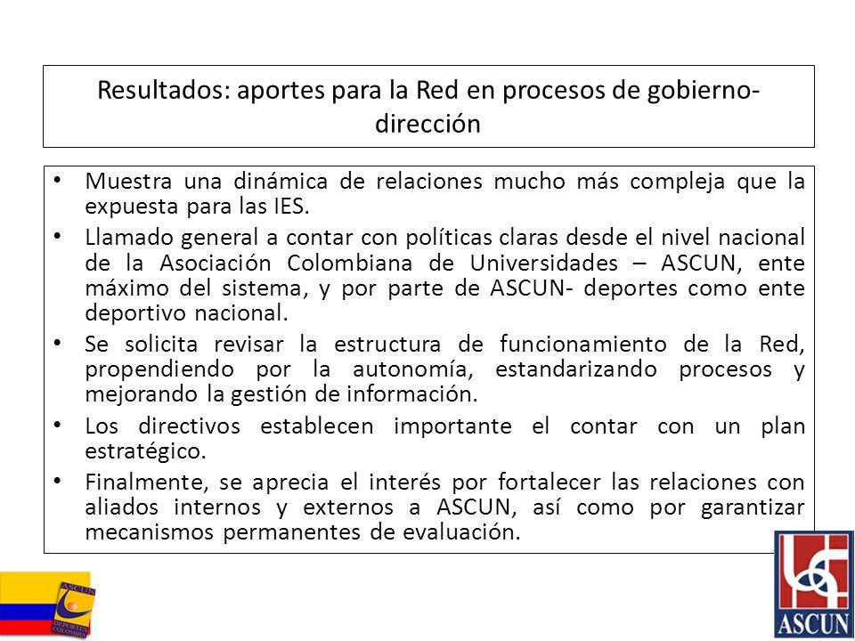 Resultados: aportes para la Red en procesos de gobierno-dirección