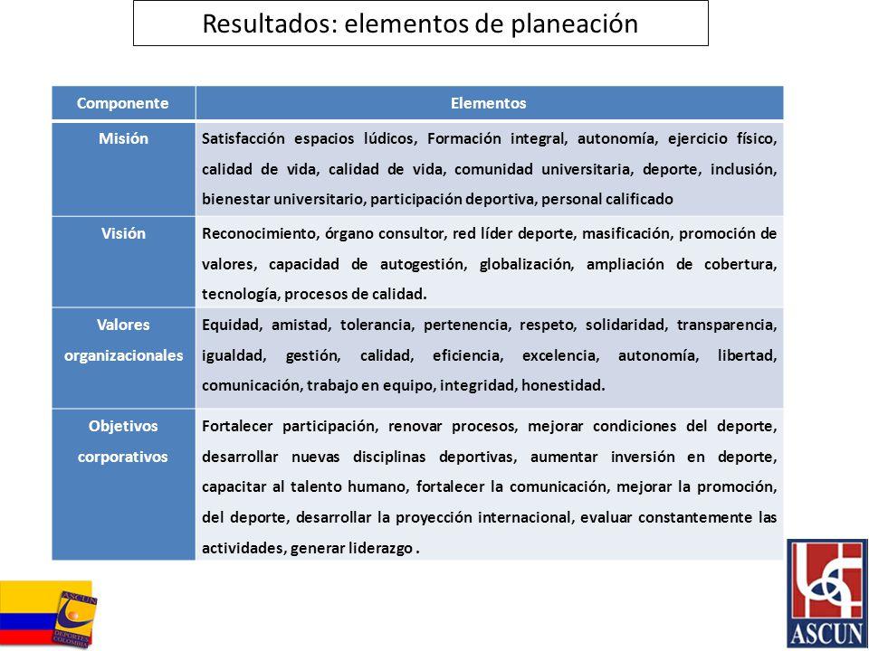 Resultados: elementos de planeación