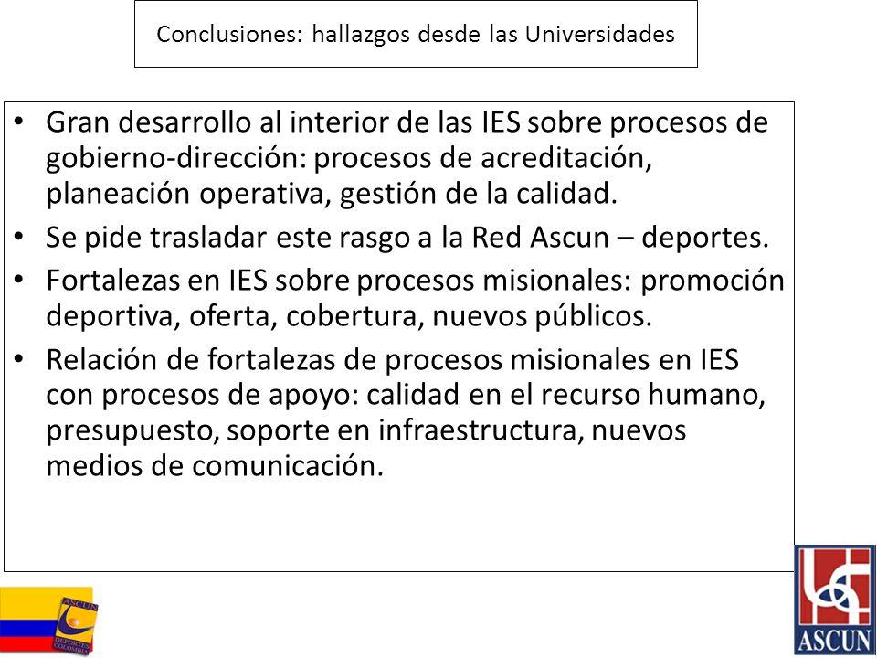 Conclusiones: hallazgos desde las Universidades