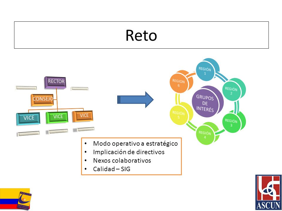 Reto Modo operativo a estratégico Implicación de directivos
