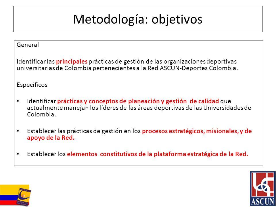 Metodología: objetivos