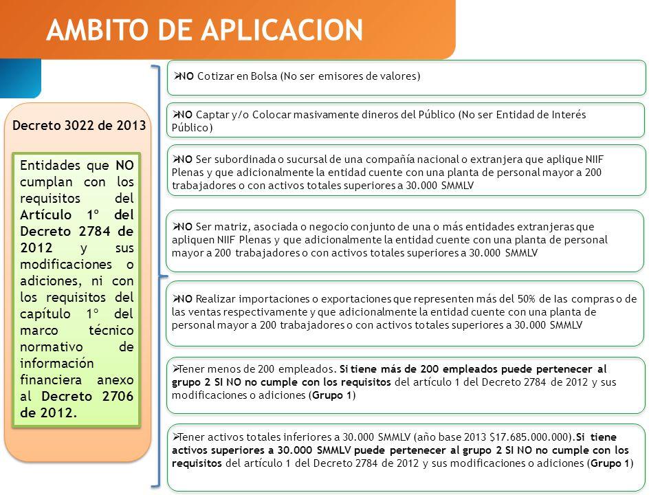 AMBITO DE APLICACION NO Cotizar en Bolsa (No ser emisores de valores)
