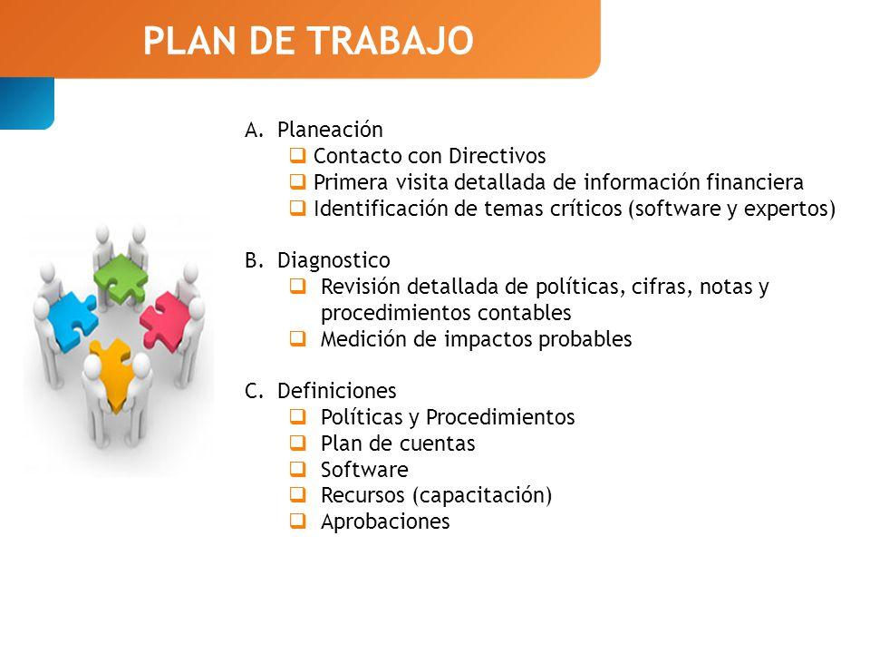 PLAN DE TRABAJO Planeación Contacto con Directivos