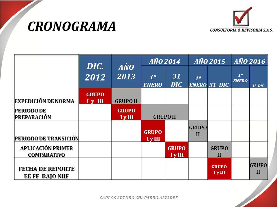 CRONOGRAMA DIC. 2012 AÑO 2013 AÑO 2014 AÑO 2015 AÑO 2016 31 DIC.