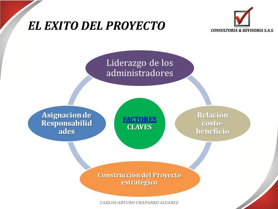 EL EXITO DEL PROYECTO Liderazgo de los administradores