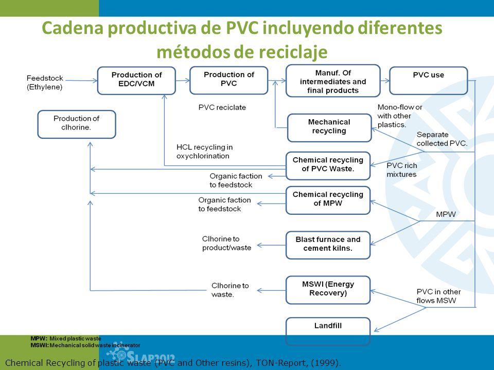 Cadena productiva de PVC incluyendo diferentes métodos de reciclaje