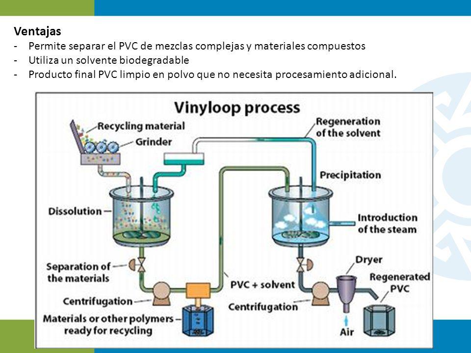 Ventajas Permite separar el PVC de mezclas complejas y materiales compuestos. Utiliza un solvente biodegradable.