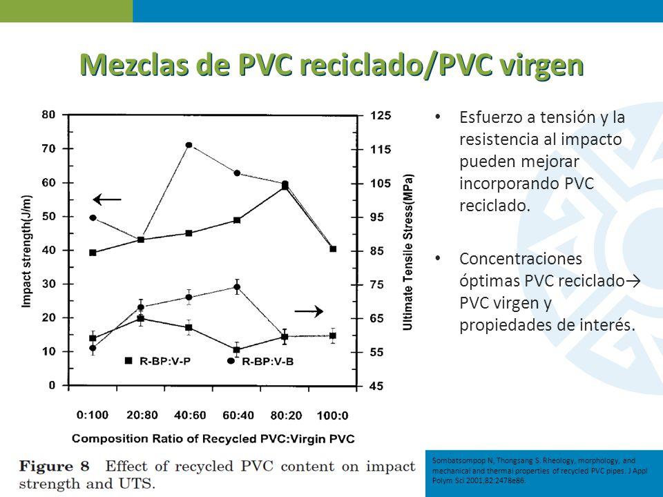 Mezclas de PVC reciclado/PVC virgen