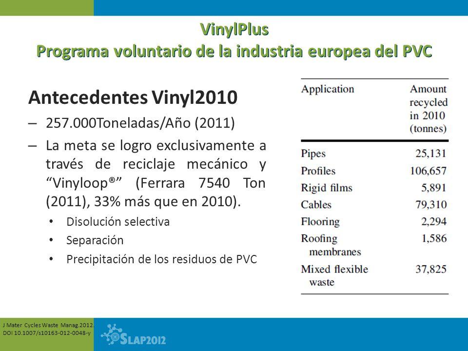 VinylPlus Programa voluntario de la industria europea del PVC