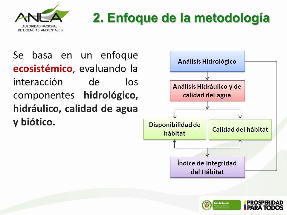 2. Enfoque de la metodología