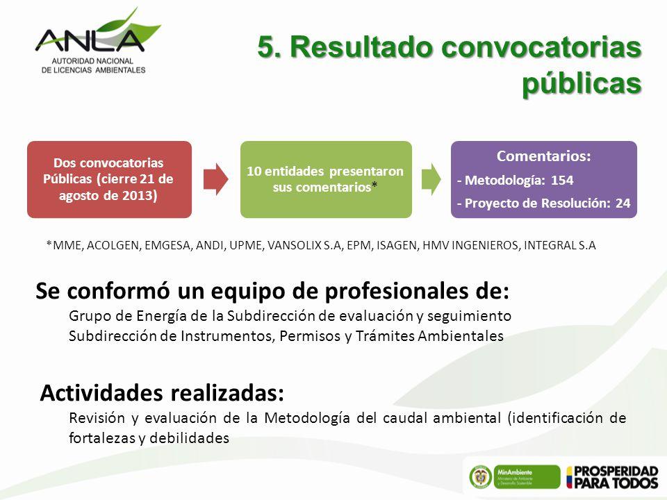 5. Resultado convocatorias públicas
