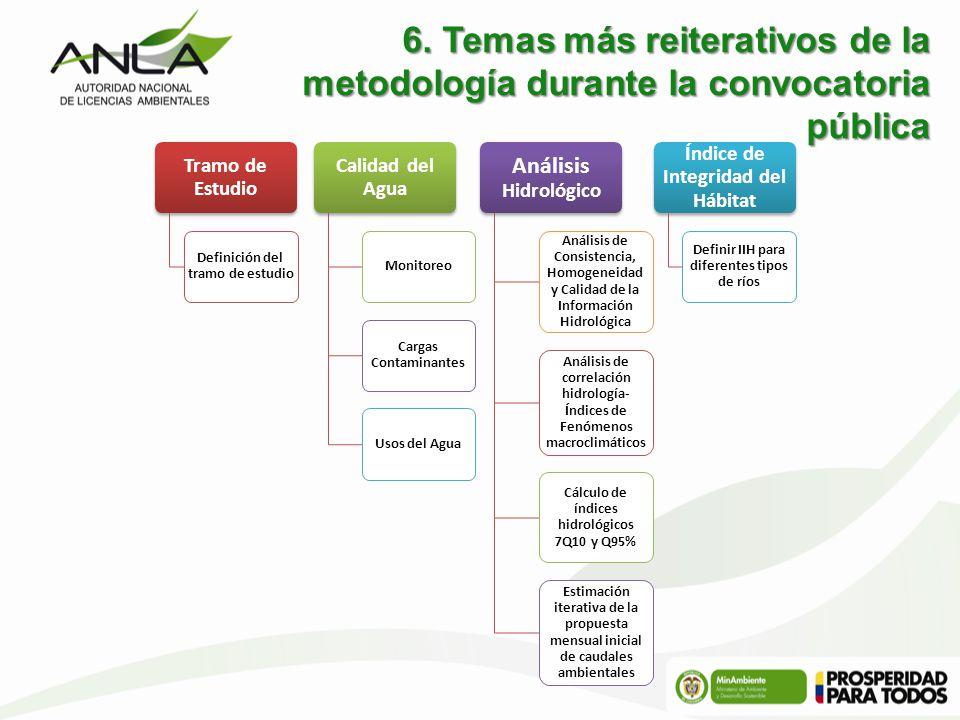 6. Temas más reiterativos de la metodología durante la convocatoria pública