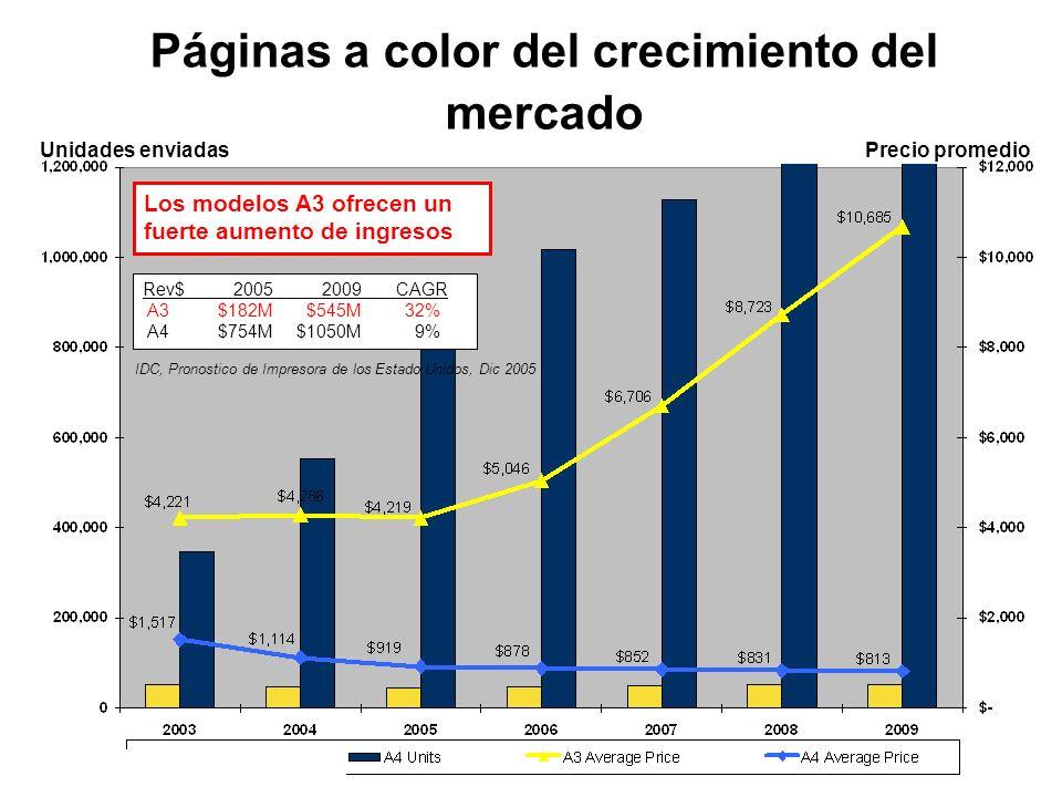 Páginas a color del crecimiento del mercado