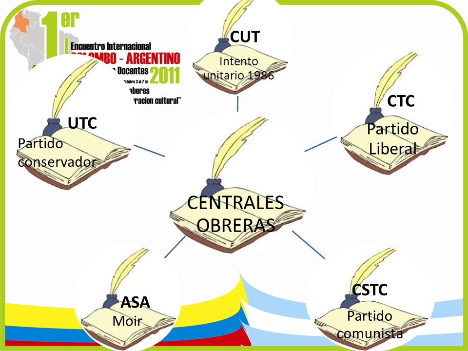CENTRALES OBRERAS CTC CSTC CUT Partido Liberal ASA Moir