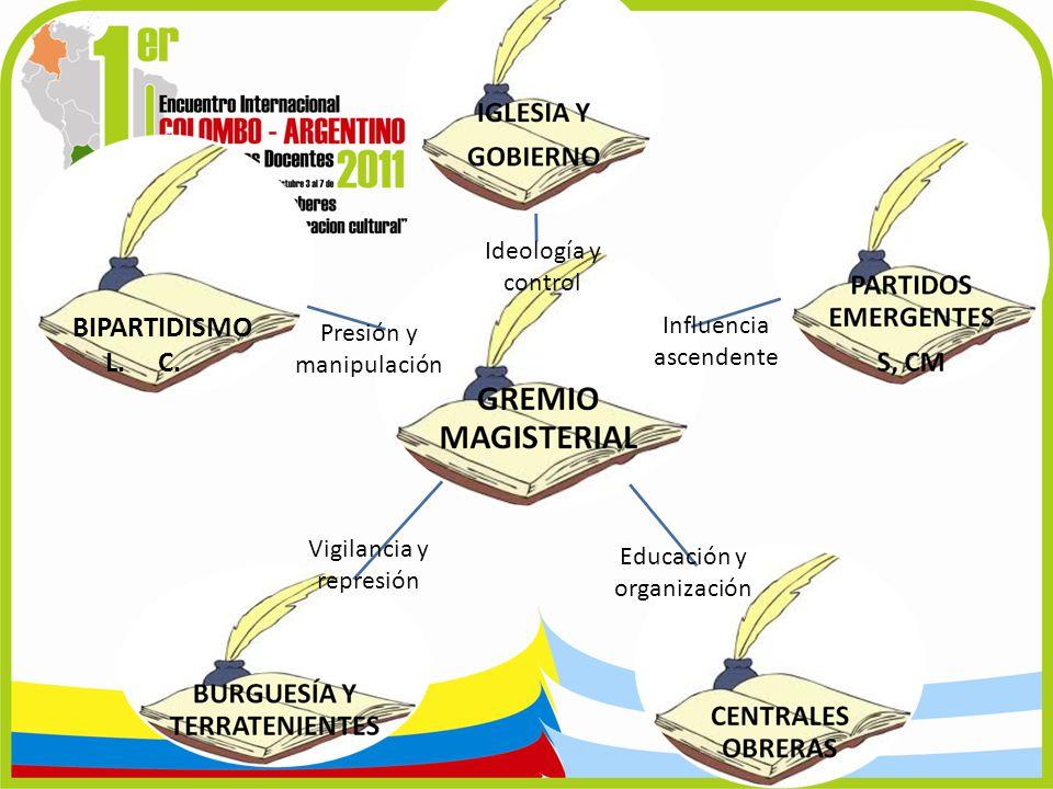 BIPARTIDISMO L. C. Ideología y control Influencia ascendente