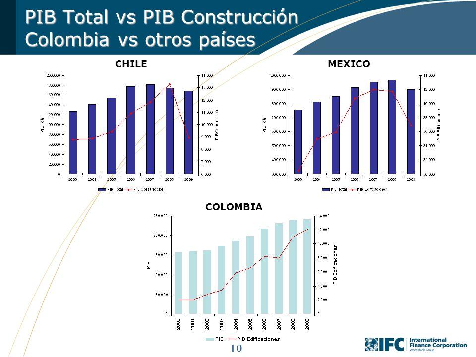 PIB Total vs PIB Construcción Colombia vs otros países