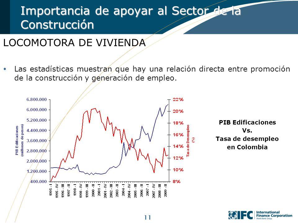 PIB Edificaciones Vs. Tasa de desempleo en Colombia