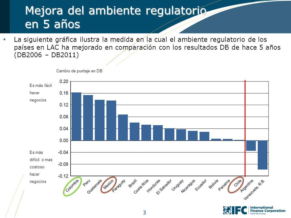 Mejora del ambiente regulatorio en 5 años