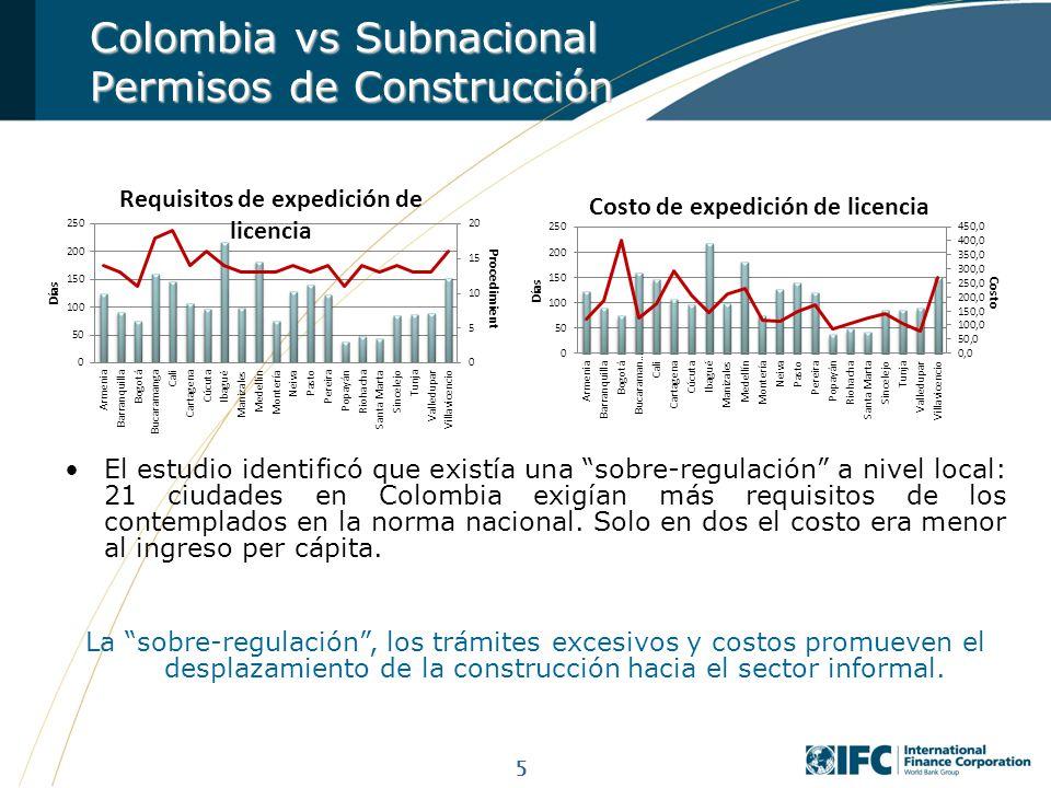 Colombia vs Subnacional Permisos de Construcción