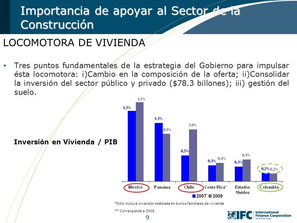Inversión en Vivienda / PIB
