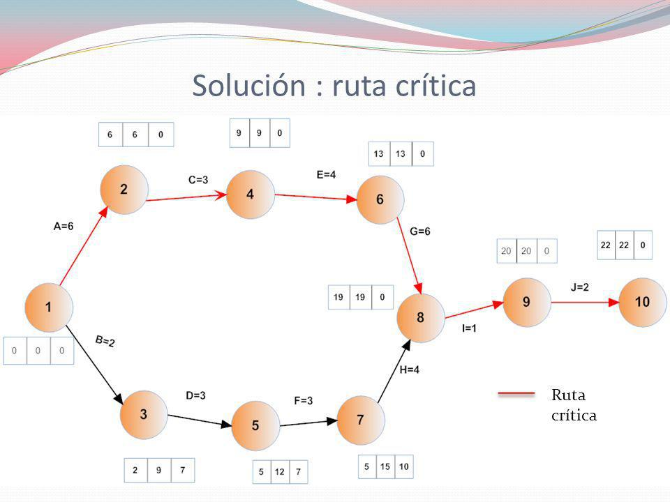 Solución : ruta crítica