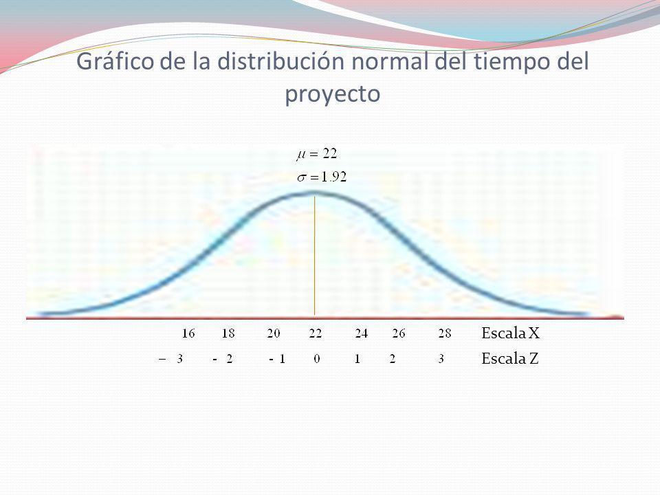 Gráfico de la distribución normal del tiempo del proyecto