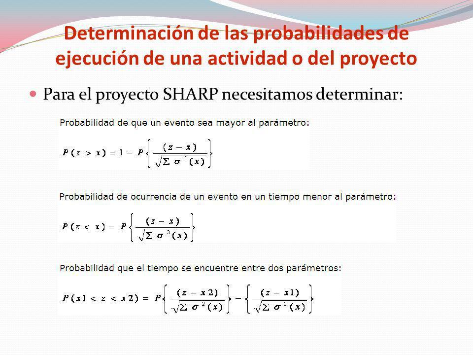 Determinación de las probabilidades de ejecución de una actividad o del proyecto
