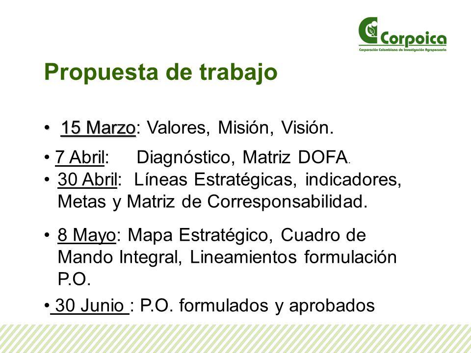 Propuesta de trabajo 15 Marzo: Valores, Misión, Visión.
