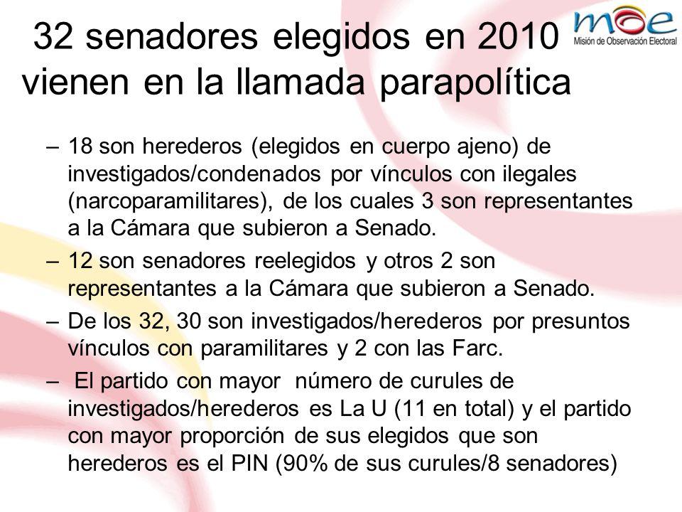32 senadores elegidos en 2010 vienen en la llamada parapolítica
