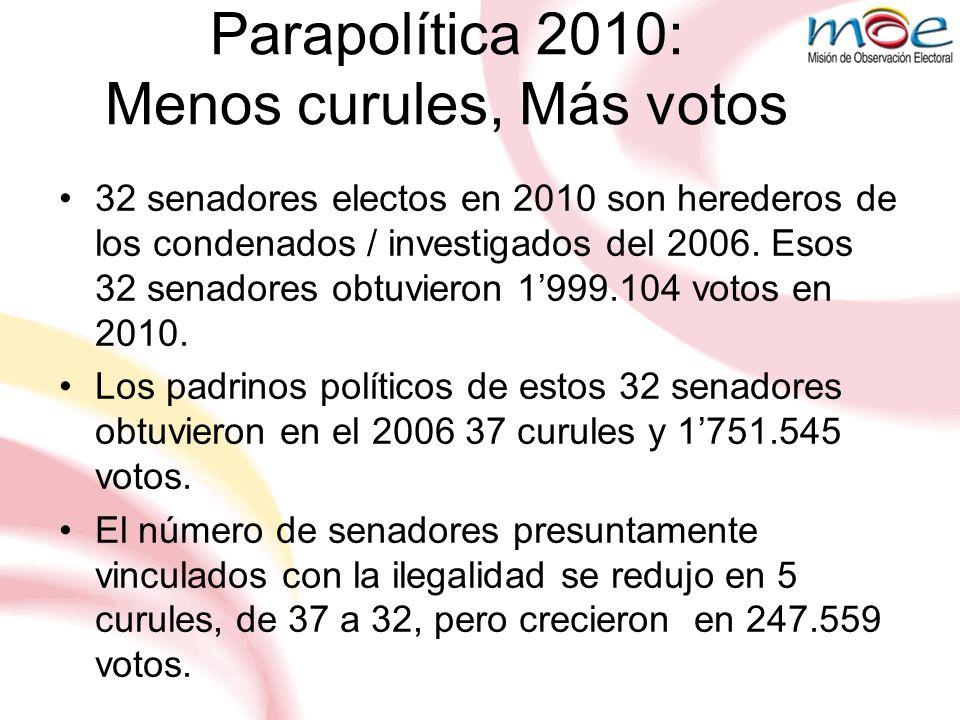 Parapolítica 2010: Menos curules, Más votos