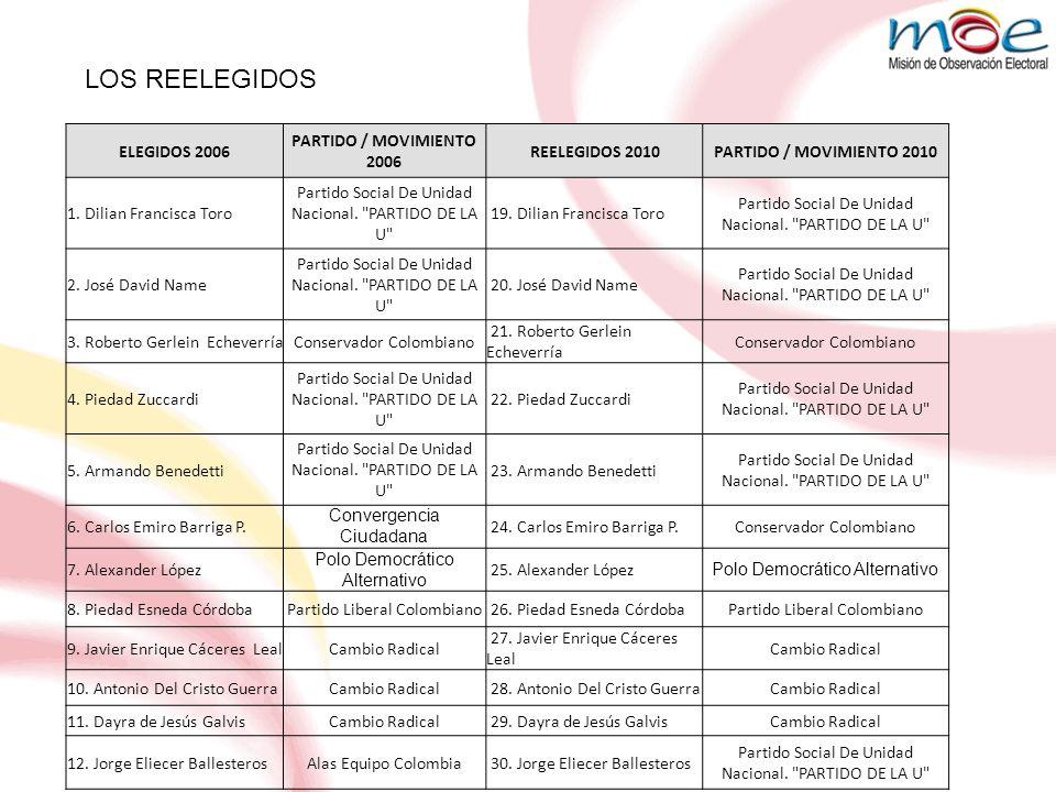 LOS REELEGIDOS ELEGIDOS 2006 PARTIDO / MOVIMIENTO 2006 REELEGIDOS 2010