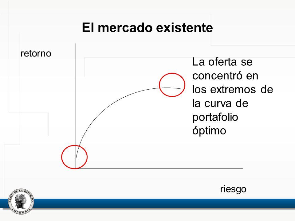 El mercado existente retorno. La oferta se concentró en los extremos de la curva de portafolio óptimo.