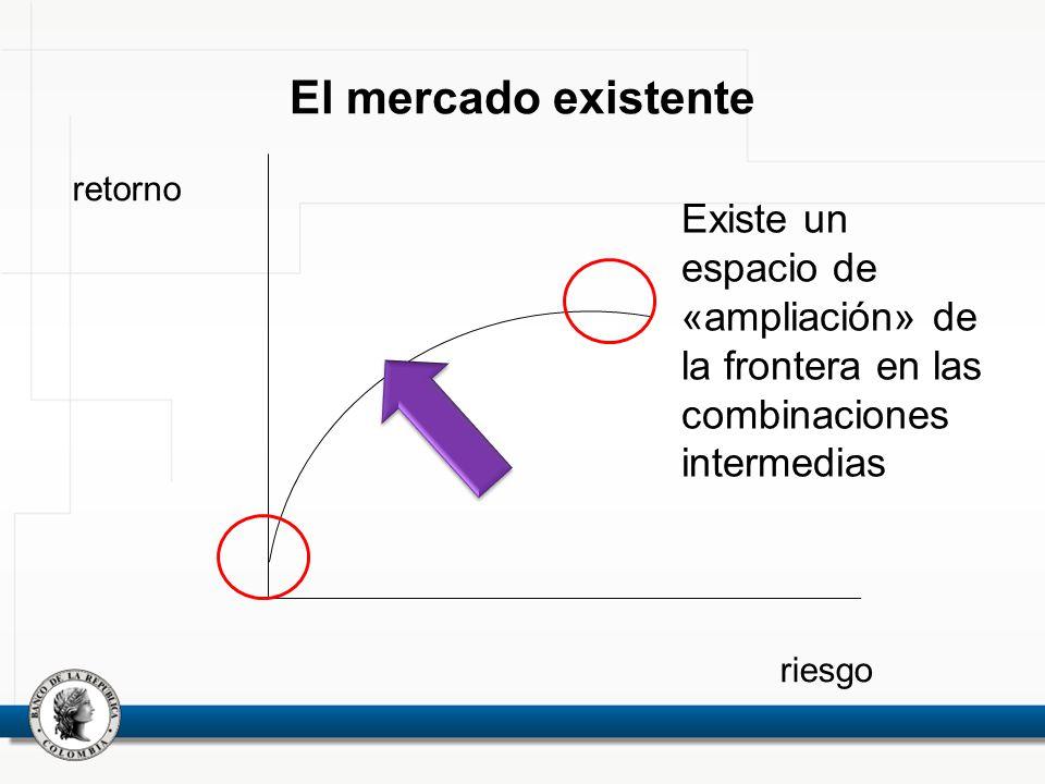 El mercado existente retorno. Existe un espacio de «ampliación» de la frontera en las combinaciones intermedias.