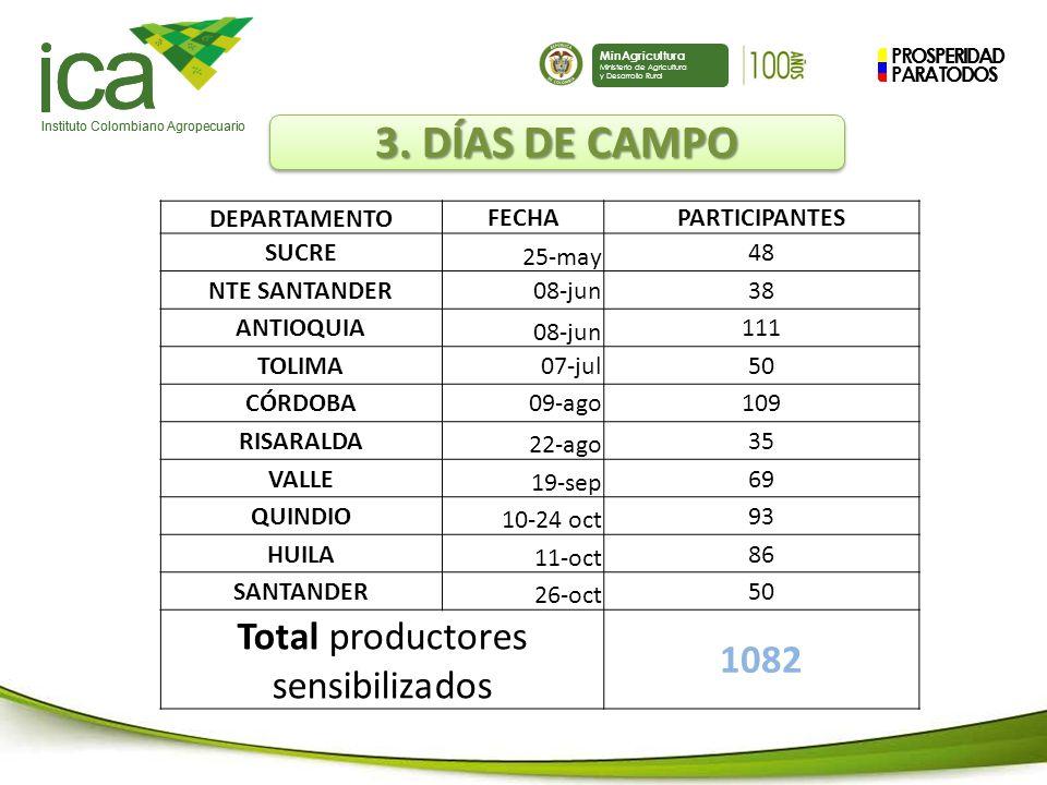 Total productores sensibilizados