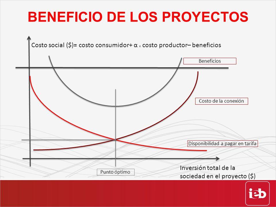BENEFICIO DE LOS PROYECTOS