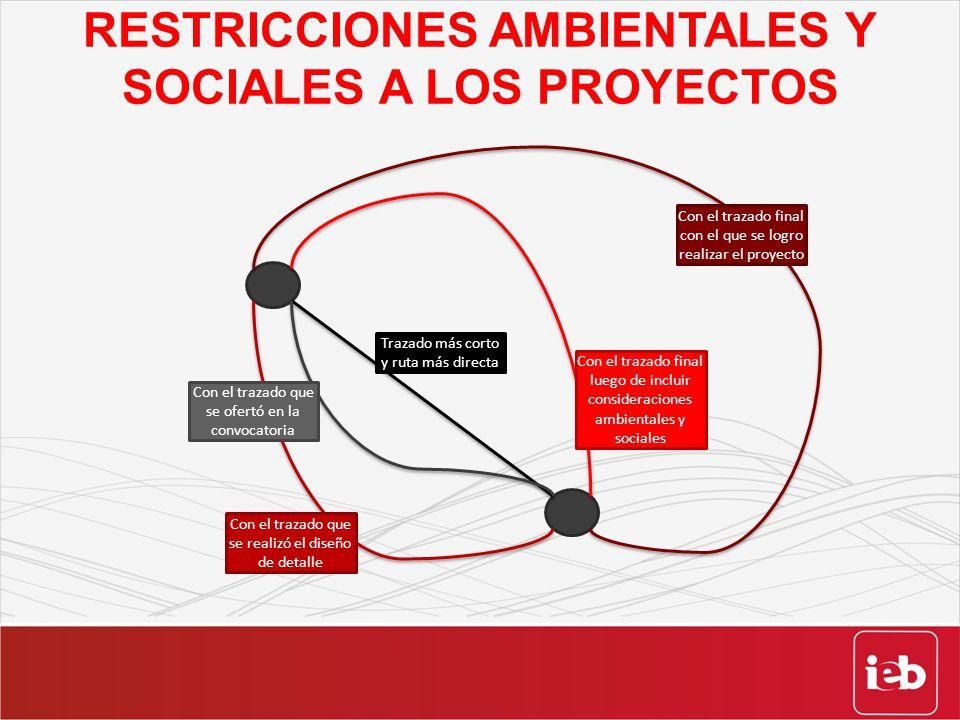 RESTRICCIONES AMBIENTALES Y SOCIALES A LOS PROYECTOS