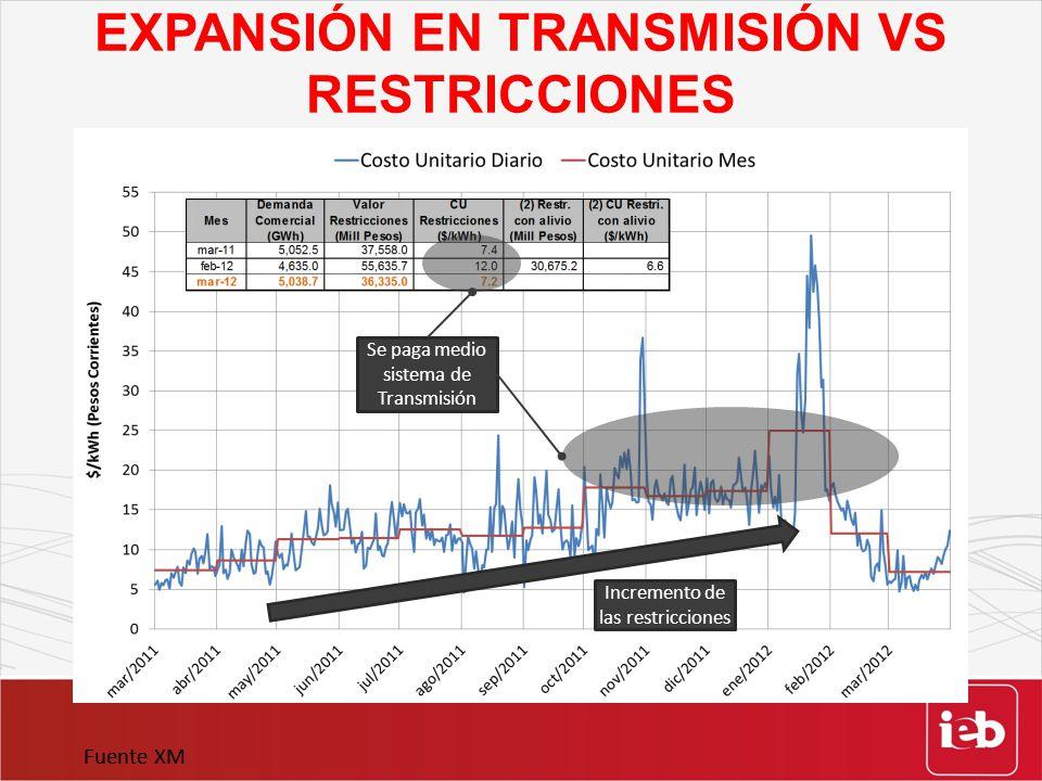 EXPANSIÓN EN TRANSMISIÓN VS RESTRICCIONES