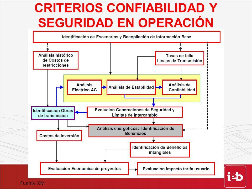 CRITERIOS CONFIABILIDAD Y SEGURIDAD EN OPERACIÓN